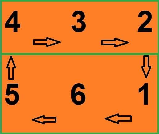 Posições de Rotação no Vôlei de Quadra