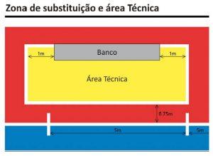 Zona de Sustituciones o Cambio en el Fútbol Sala