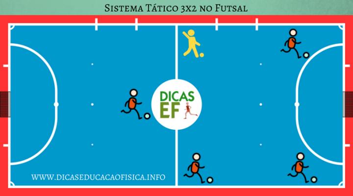 Tácticas de Fútbol Sala: Sistema 3x2
