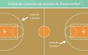 Linha de 3 pontos no Basquetebol