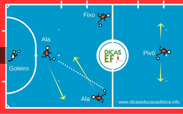 Treino de Futsal: Rodízio padrão Oito por trás